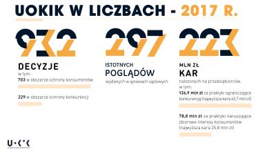 Photo of UOKiK w 2017 roku. 223 mln nałożonych kar