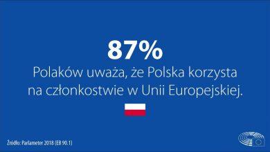 Photo of Eurobarometr: 87% Polaków widzi korzyści z członkostwa w UE