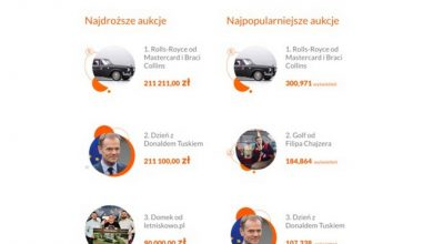 Photo of Rekordowe aukcje dla WOŚP. Rolls-Royce i dzień z Donaldem Tuskiem