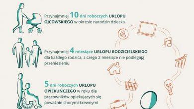 Photo of Parlament Europejski. Urlop ojcowski – nowe przepisy. Dwa miesiące tacierzyńskiego