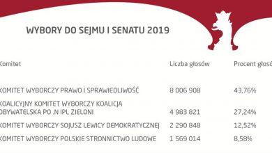 Photo of Wybory parlamentarne 2019. Dane z 99,49% obwodowych komisji wyborczych. Senat w rękach opozycji?