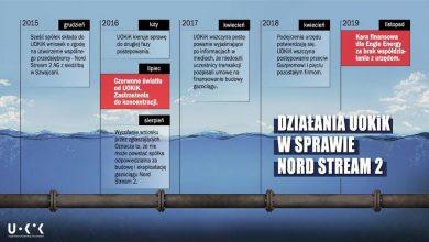 Photo of Nord Stream 2. Rekordowa kara nałożona przez UOKiK przeciw Gazpromowi!