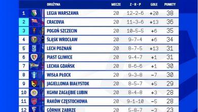 Photo of Ekstraklasa 2019/2020. Zimowa przerwa. Legia Warszawa liderem w tabeli