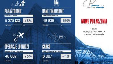 Photo of Rekordowy 2019 rok w Porcie Lotniczym Gdańsk. Prawie 5,4 mln pasażerów. 10 najpopularniejszych destynacji