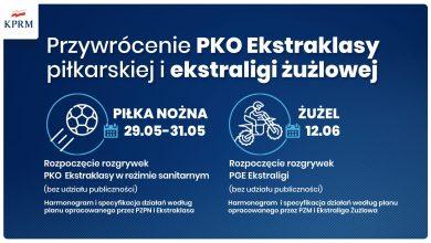 Photo of Etapy odmrażania sportu powszechnego. COS-y, Ekstraklasa i Ekstraliga żużlowa – terminy rozpoczęcia