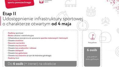 Photo of Koronawirus. Zasady korzystania z infrastruktury sportowej. Pytania i odpowiedzi