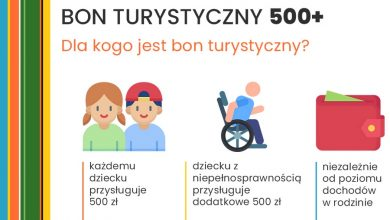 Photo of Bon turystyczny 500 zł na dziecko. Dodatek solidarnościowy – kto otrzyma 1400 zł?
