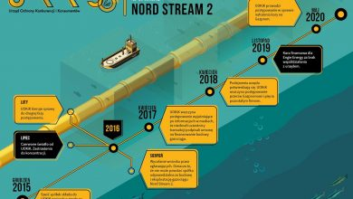 Photo of Nord Stream 2. Gazpromowi grozi kara w wysokości do 50 mln euro