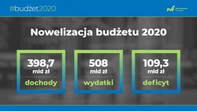 Photo of Nowelizacja budżetu na 2020 rok. Deficyt największy w historii – ponad 109 mld zł