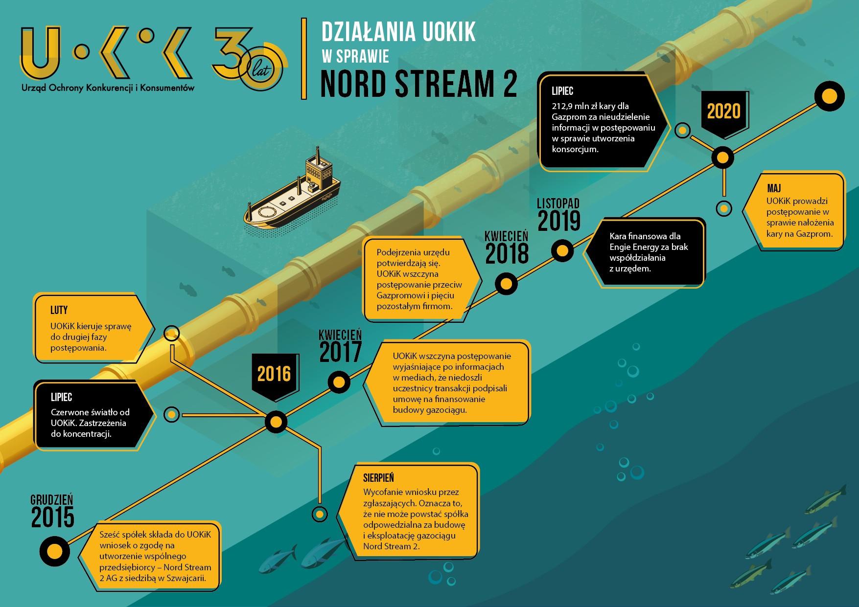 Photo of Budowa gazociągu Nord Stream 2. Nałożono 213 mln zł kary na Gazprom