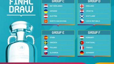 Photo of Grupy mistrzostw Europy w 2021 roku. Biało-czerwoni poznali rywala w meczu otwarcia