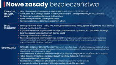Photo of Mały lockdown w Polsce. Szkoły, placówki kultury, galerie handlowe i hotele zamknięte