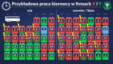 Photo of Kontrola ITD. Kary dla przewoźników stołecznej komunikacji miejskiej