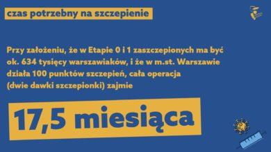 Photo of Problemy w sprawie szczepień. Stanowisko Warszawy i Unii Miast Polskich