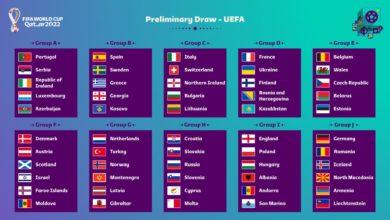 Photo of Kwalifikacje mistrzostw świata 2022. Polacy poznali grupowych rywali