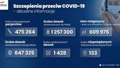 Photo of Szczepienia przeciw covid-19. Zmiana w harmonogramie dostaw po decyzji Pfizera. Raport