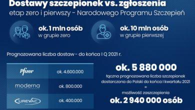 Photo of Kolejna dostawa 300 tys. szczepionek w Polsce. Testowanie nauczycieli klas I-III