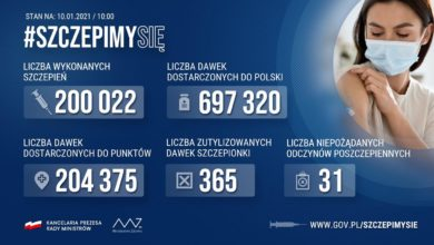 Photo of WUM. Nie 18 osób, a kilkadziesiąt zaszczepionych poza kolejką. W Polsce podano ponad 200 tys. szczepionek