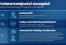 Photo of Zmiana kolejności szczepień! RPO: Konstytucja zapewnia równy dostęp do świadczeń opieki zdrowotnej
