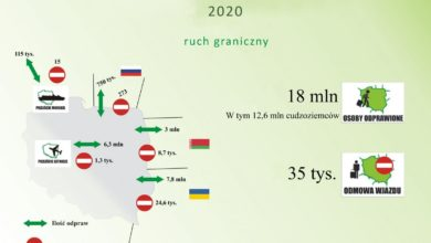 Photo of Straż Graniczna w 2020 roku. 18 mln odprawionych osób, 2238 osób nielegalnie próbowało przekroczyć granice do Polski