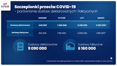 Photo of Blisko 1,2 mln zaszczepionych osób w Polsce. Sklepy w centrach handlowych i muzea otwarte