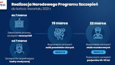 Photo of Trzecia fala w Polsce! Pierwszy przypadek mutacji południowoafrykańskiej. Program realizacji szczepień