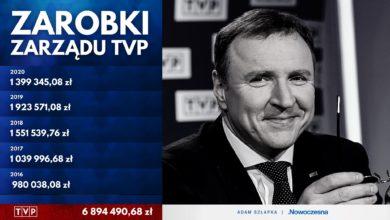 Photo of Wstrząsające! Olbrzymie zarobki zarządu TVP ujawnione