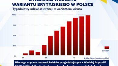 Photo of Uzdrowimy Polskę – plan Platformy Obywatelskiej. PiS odpowiada za skutki trzeciej fali