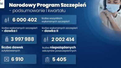 Photo of Szczepienia będą wykonywane szybciej. Nowe miejsca i harmonogram