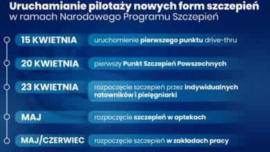 Photo of Kolejne Punkty Szczepień Powszechnych – po dwa duże na każdy powiat