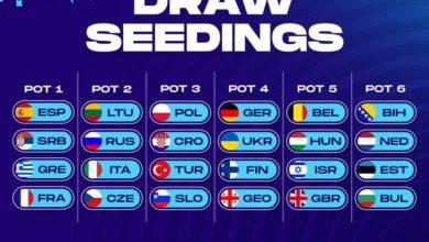 Photo of Polska przed losowaniem grup EuroBasketu 2022. 3×3 – skład kadry na turniej kwalifikacyjny
