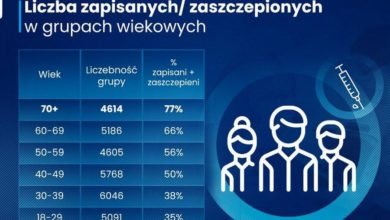 Photo of Rusza Loteria Narodowego Programu Szczepień. Zmniejsza się liczba osób do rejestracji